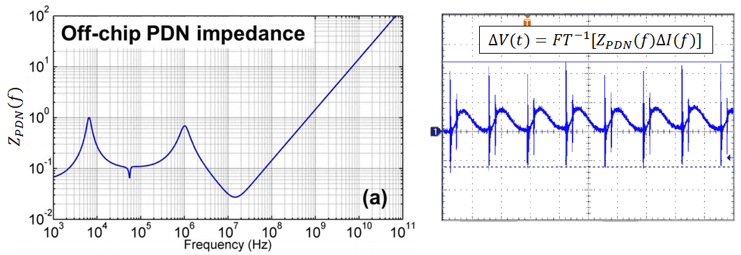 PDN impedance and voltage fluctuations