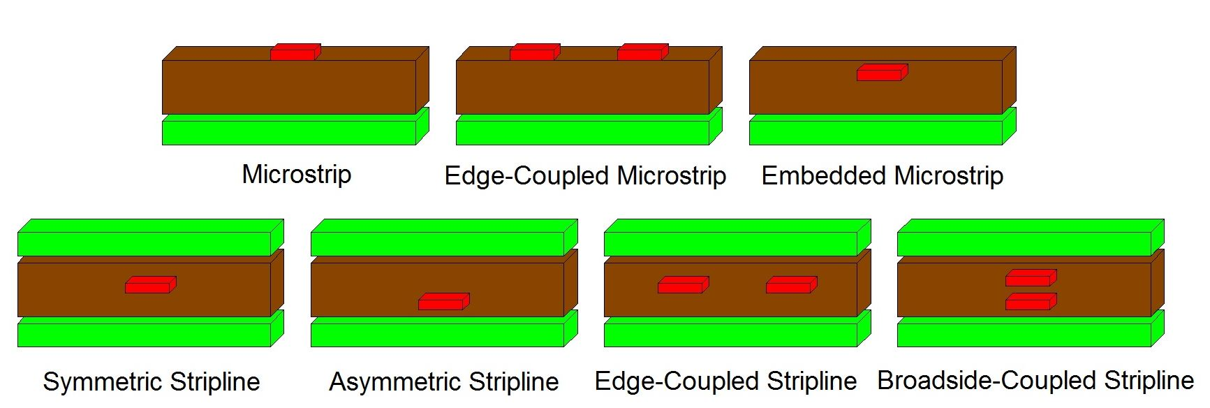 Examples of different microstrip and stripline PCB layer stackup configurations