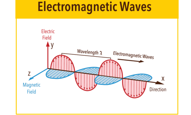 The relationship between electric and magnetic fields
