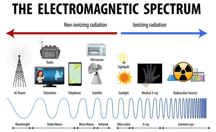 Portion of the electromagnetic spectrum