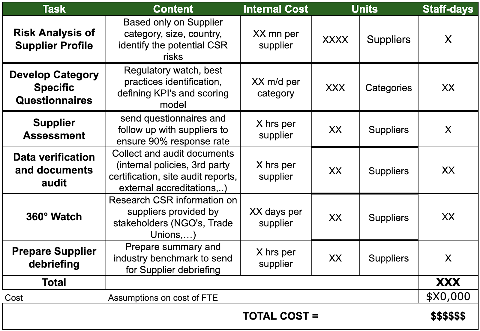 Make vs buy cost calculation supplier sustainability assessment