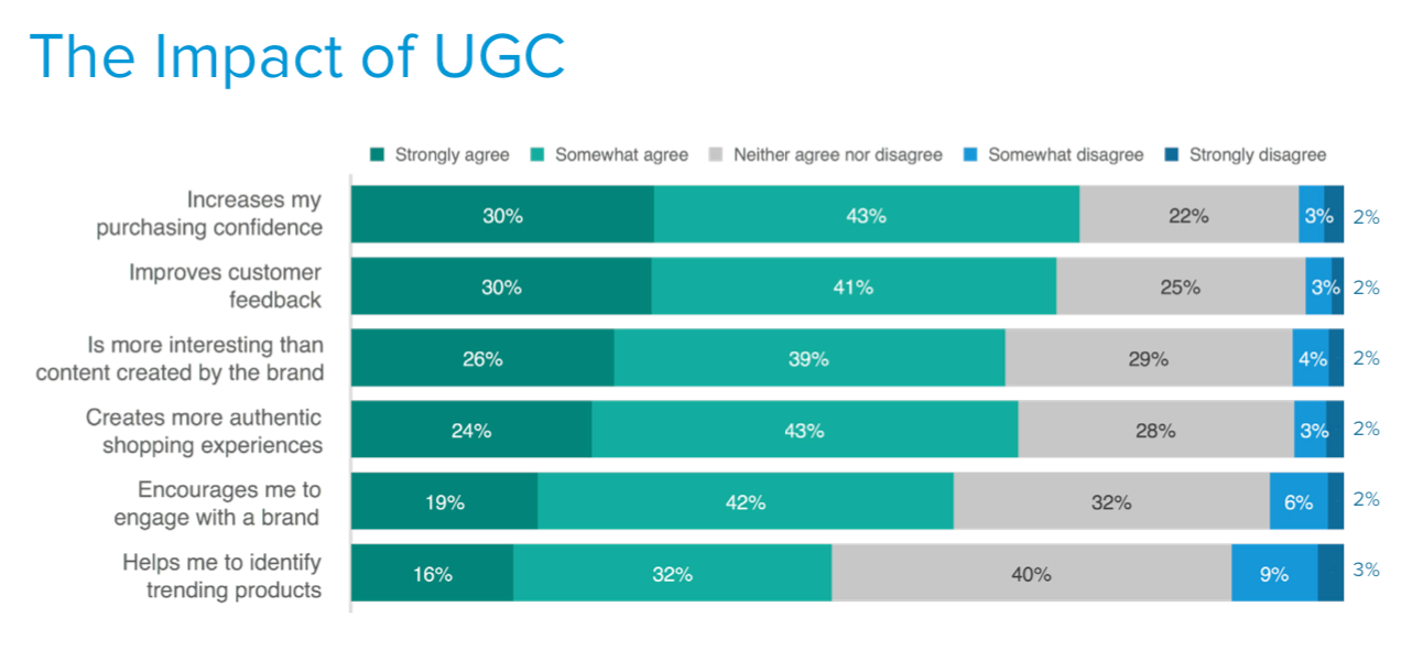 The benefits of user-generated content