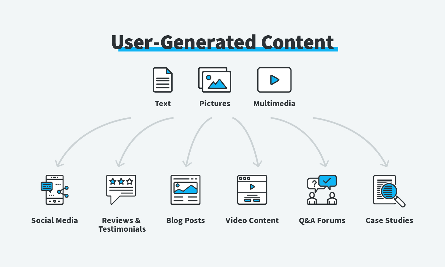 Types of user-generated content