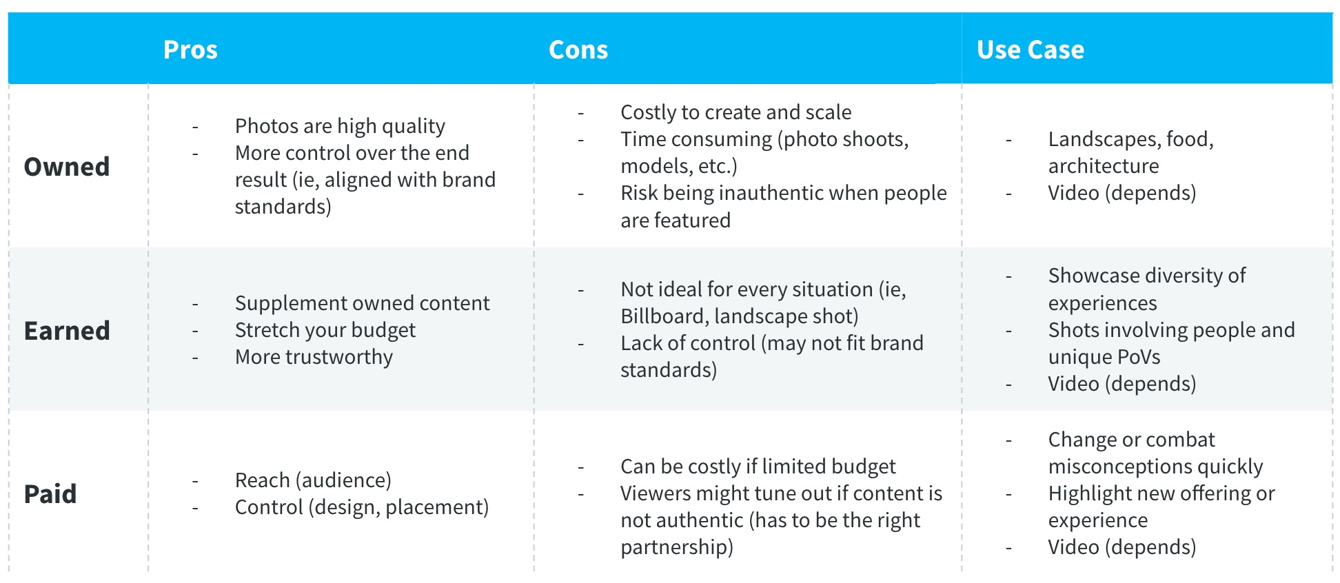 The pros and cons of owned, earned and paid visual content
