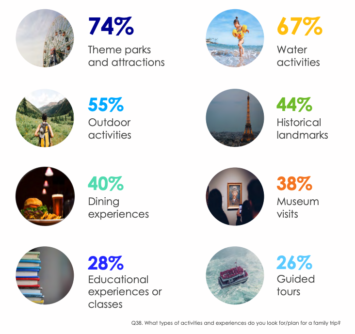 Generation Alpha favors fun: 74 percent of them enjoy theme parks and attractions, 67 percent seek out water activities, while 55 percent like outdoor activities.