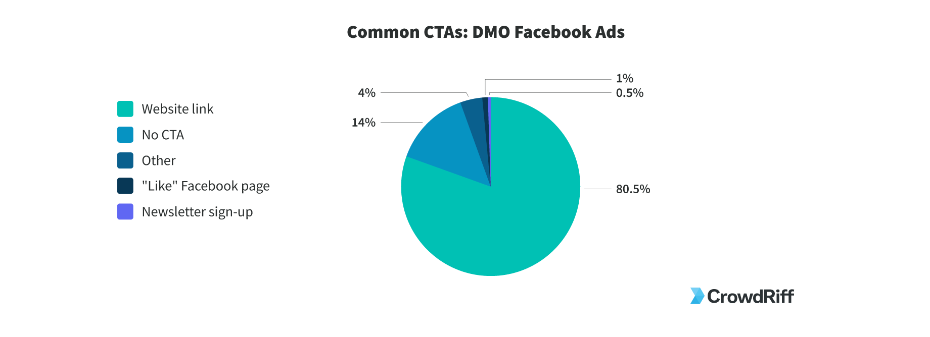 How destination marketers are using calls to action on their facebook ads