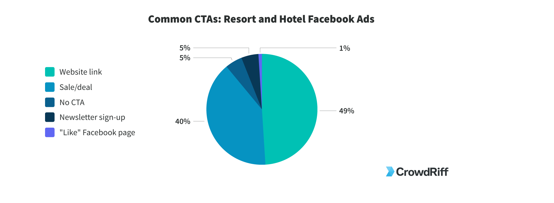 How resorts and hotels are using calls to action on their facebook ads