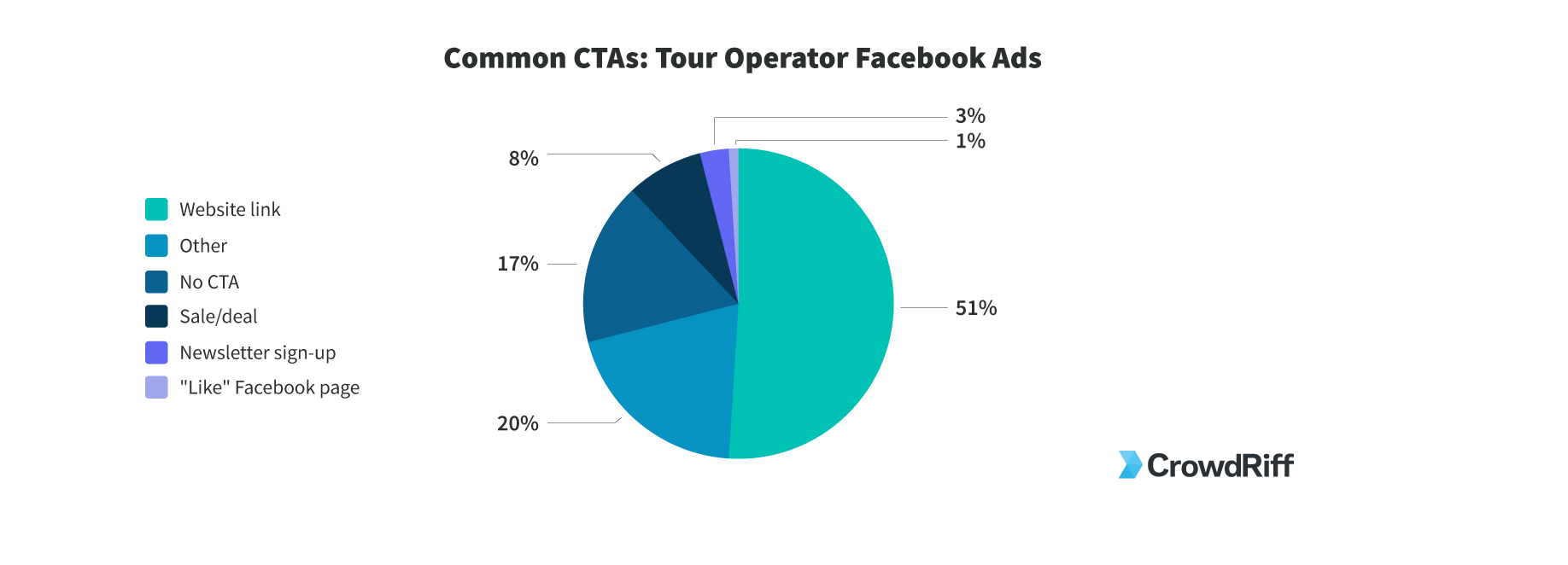 How tour operators are using calls to action on their facebook ads