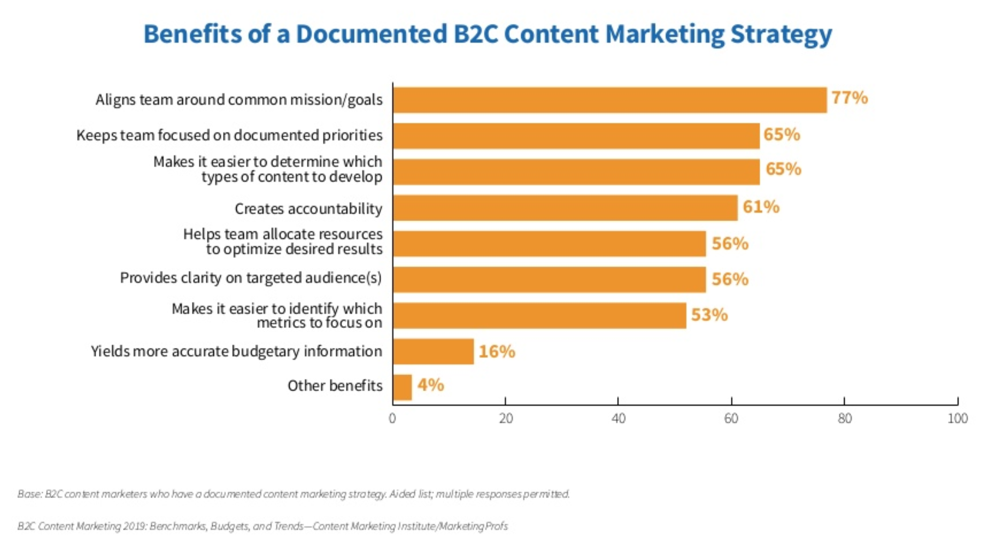 Benefits of a B2C content marketing strategy for travel