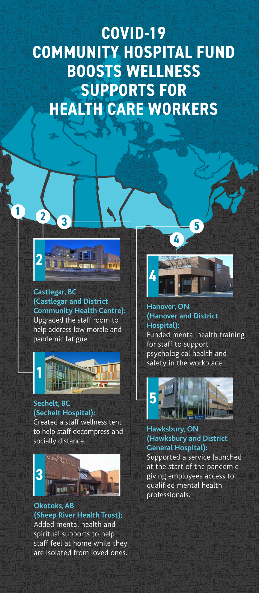 Infographic showing five hospitals across Canada implementing different wellness support programs.