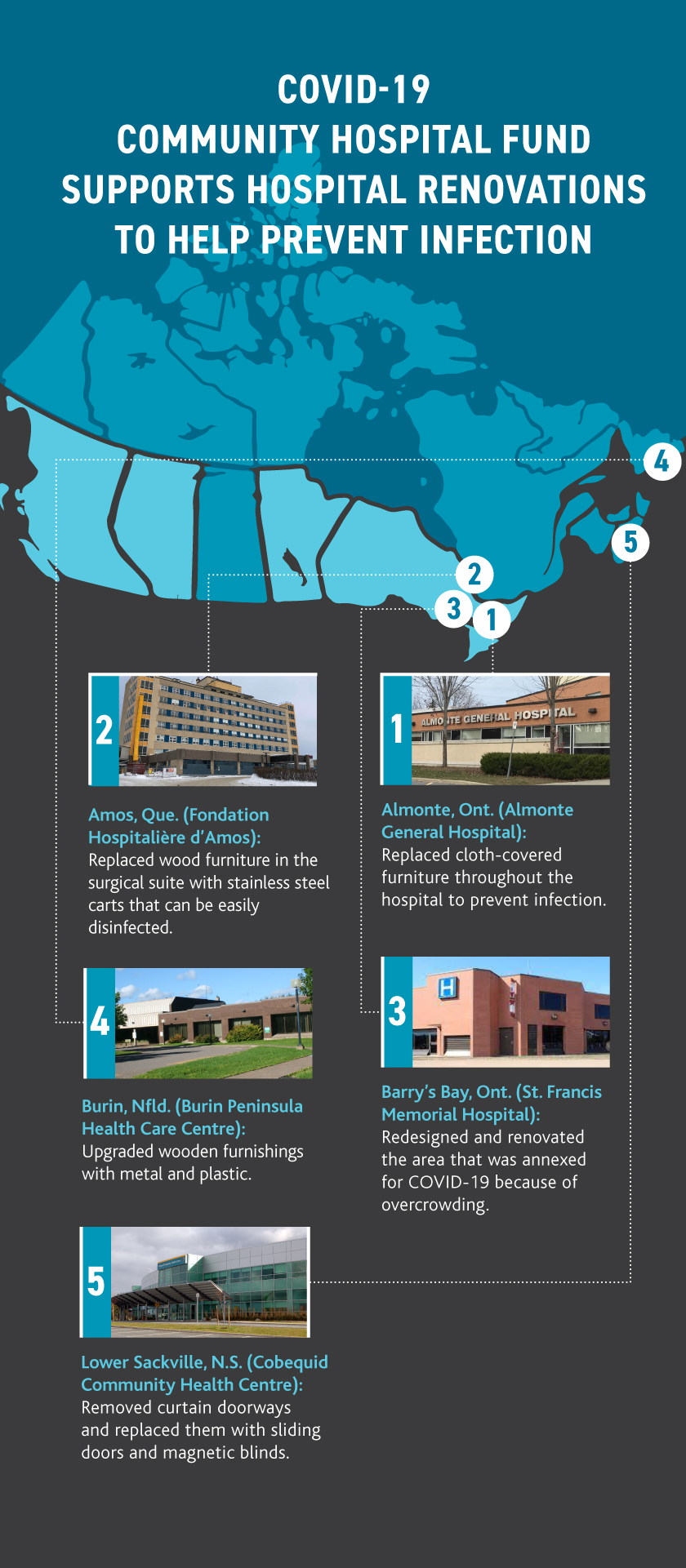 Infographic map showing five hospitals in Canada with renovation programs. 1. Almonte, Ont. (Almonte General Hospital): Replaced cloth-covered furniture throughout the hospital to prevent infection. 2. Amos, Que. (Fondation Hospitalière d'Amos): Replaced wood furniture in the surgical suite with stainless steel carts that can be easily disinfected. 3. Barry's Bay, Ont. (St. Francis Memorial Hospital): Redesigned and renovated the area that was annexed for COVID-19 because of overcrowding. 4. Burin, Nfld. (Burin Peninsula Health Care Centre): Upgraded wooden furnishings with metal and plastic. 5. Lower Sackville, N.S. (Cobequid Community Health Centre): Removed curtain doorways and replaced them with sliding doors and magnetic blinds.