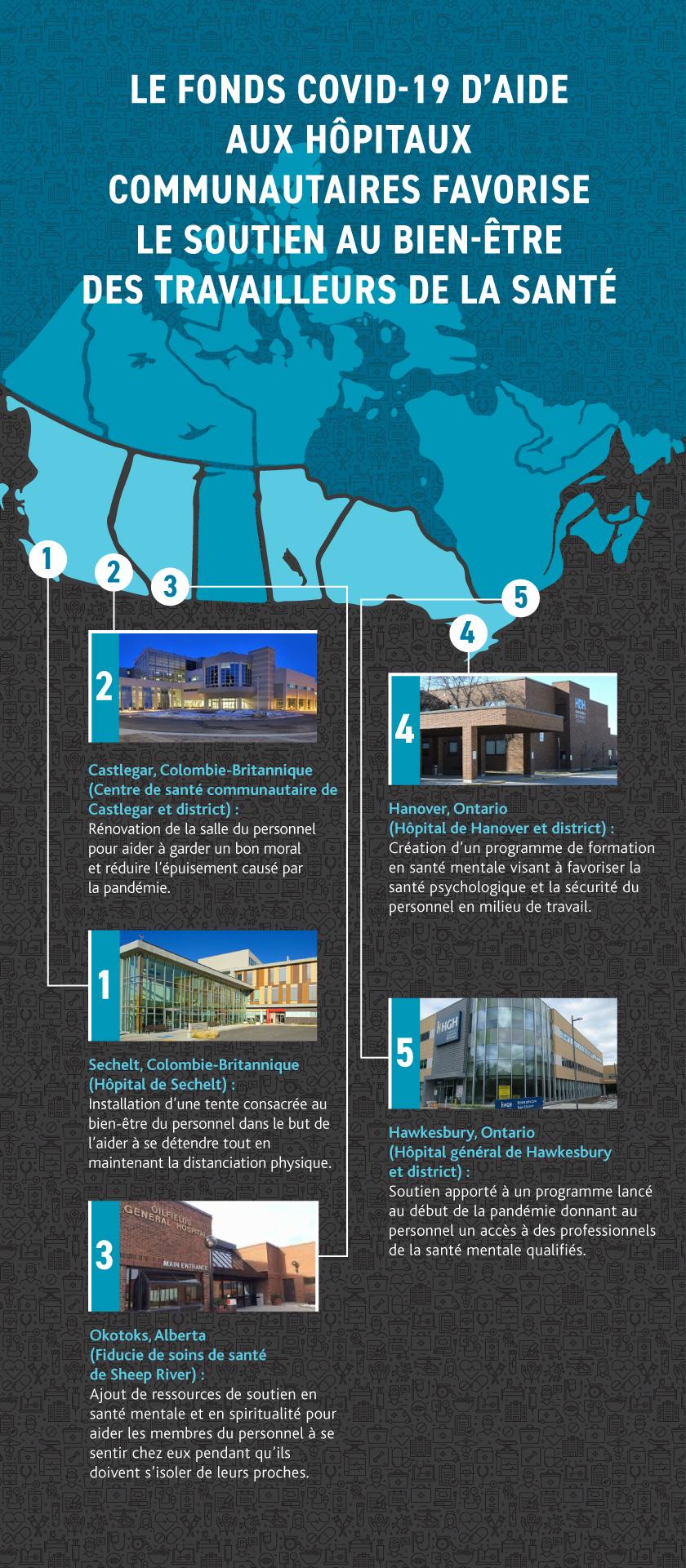 Infographie montrant cinq hôpitaux canadiens qui ont mis en place un programme de bien-être.