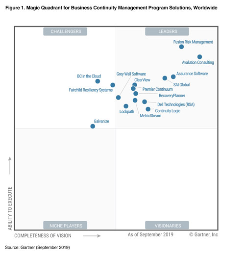 Gartner Magic Quadrant for Business Continuity Management, September 2019