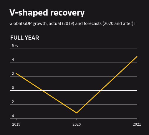 V-shaped economic recovery