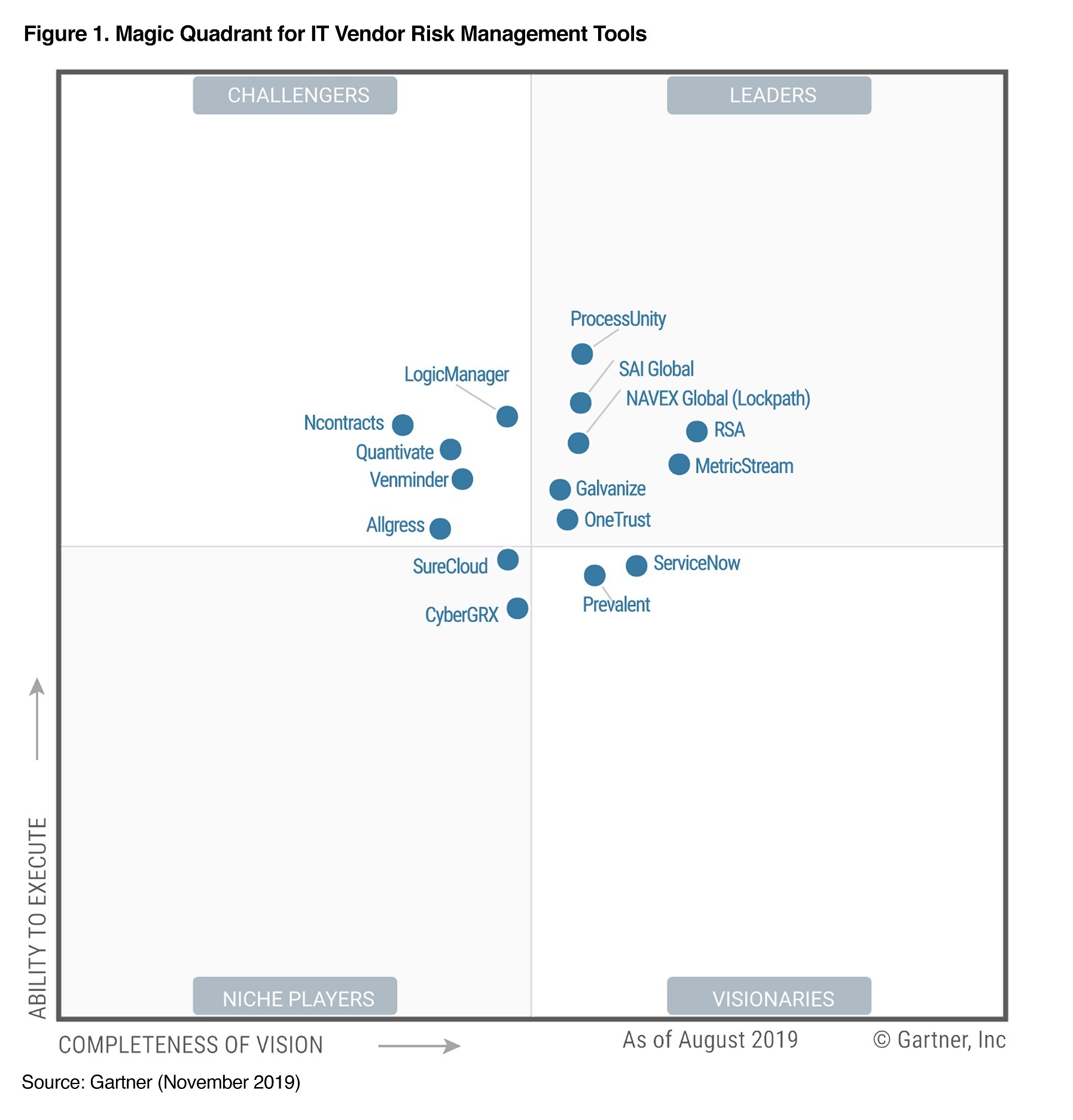 Gartner Magic Quadrant for IT VRM Solutions
