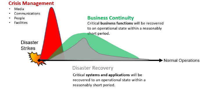 Traditional model of crisis management, business continuity, and disaster recovery