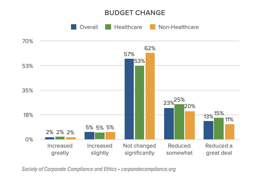 SCCE: Budget Change in Compliance Programs