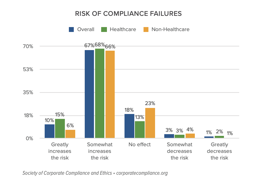 SCCE: Risk of Compliance Failures