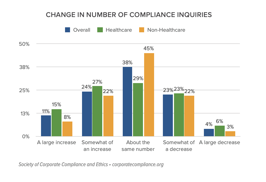 SCCE: Change in Number of Compliance Inquiries