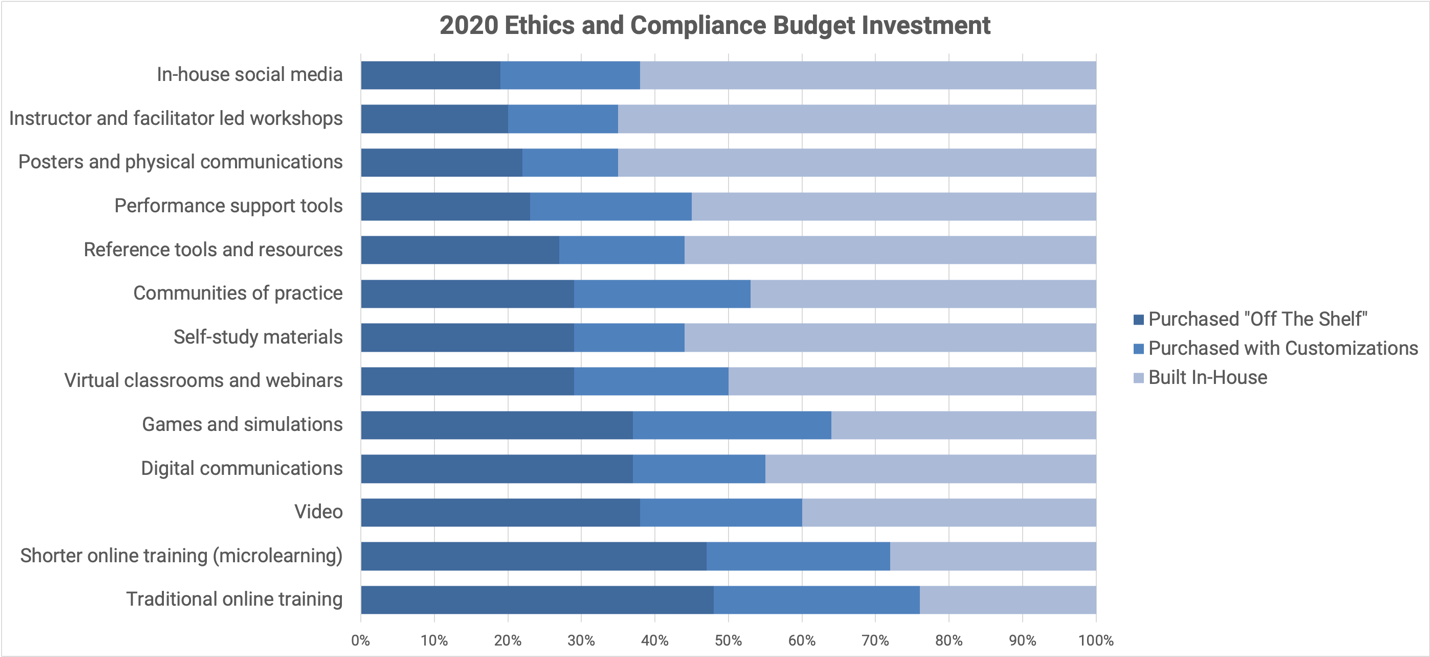 SAI Global's E&C Benchmark Survey Results: Budget Investment