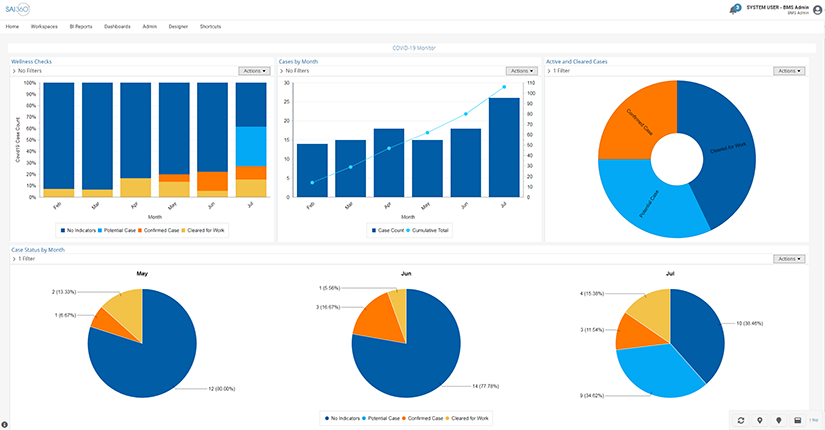 SAI360 for EHS: COVID-19 Monitor Dashboard