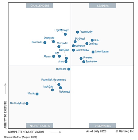 SAI360 Named a Gartner 2020 Magic Quadrant Leader for IT Vendor Risk Managment