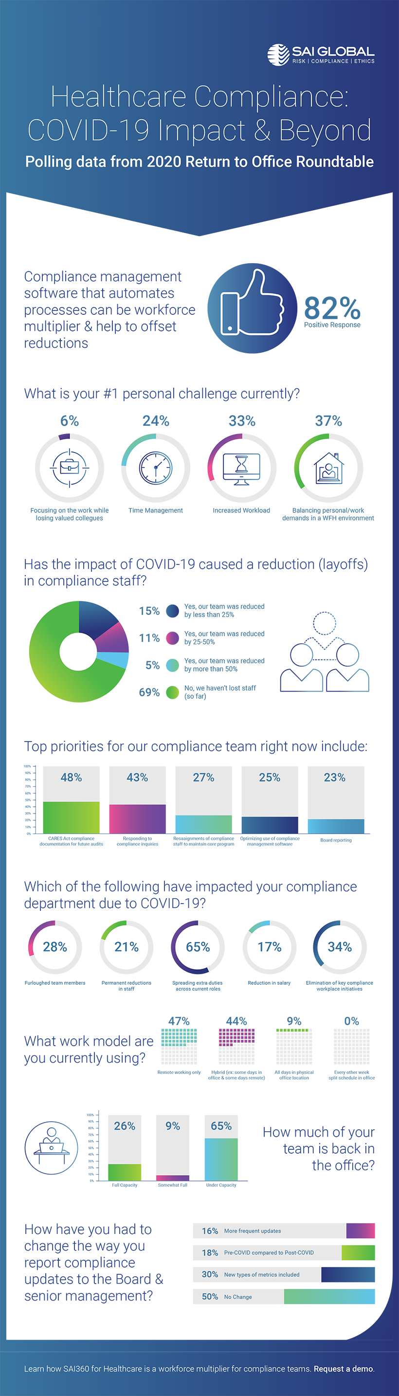 Healthcare Compliance: COVID-19 Impact and Beyond