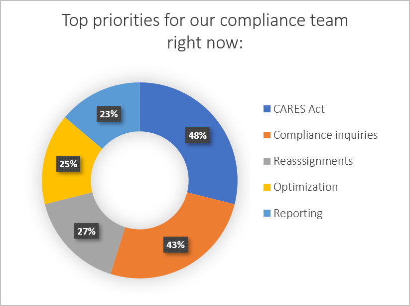 : What are the top priorities for our compliance team right now?