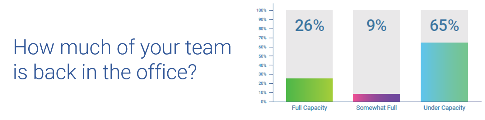 How much of your team is back in the office?
