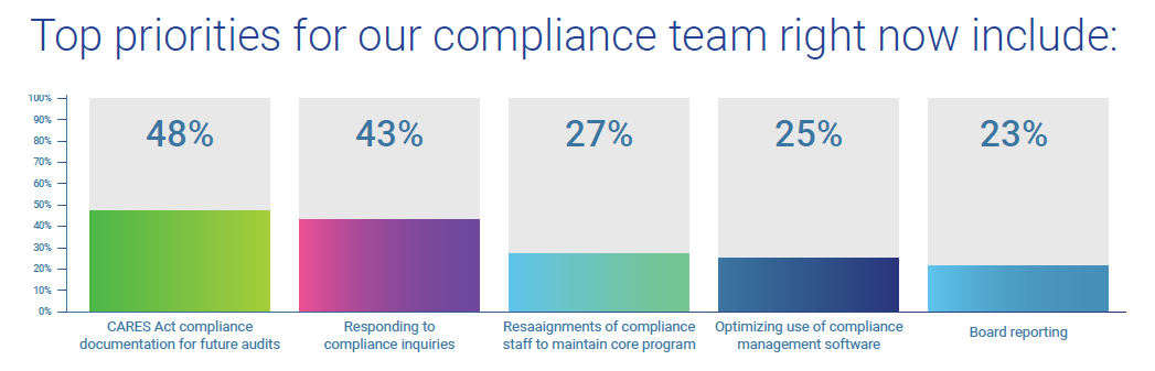 What are the top priorities for our compliance team right now?