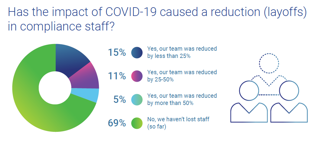 Has COVID-19 caused a layoff in compliance staff?
