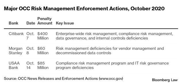 Major OCC Risk Management Fines, October 2020