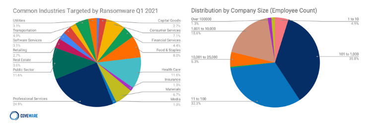 Common targets of ransomware, Q1 2021. Source: Coveware