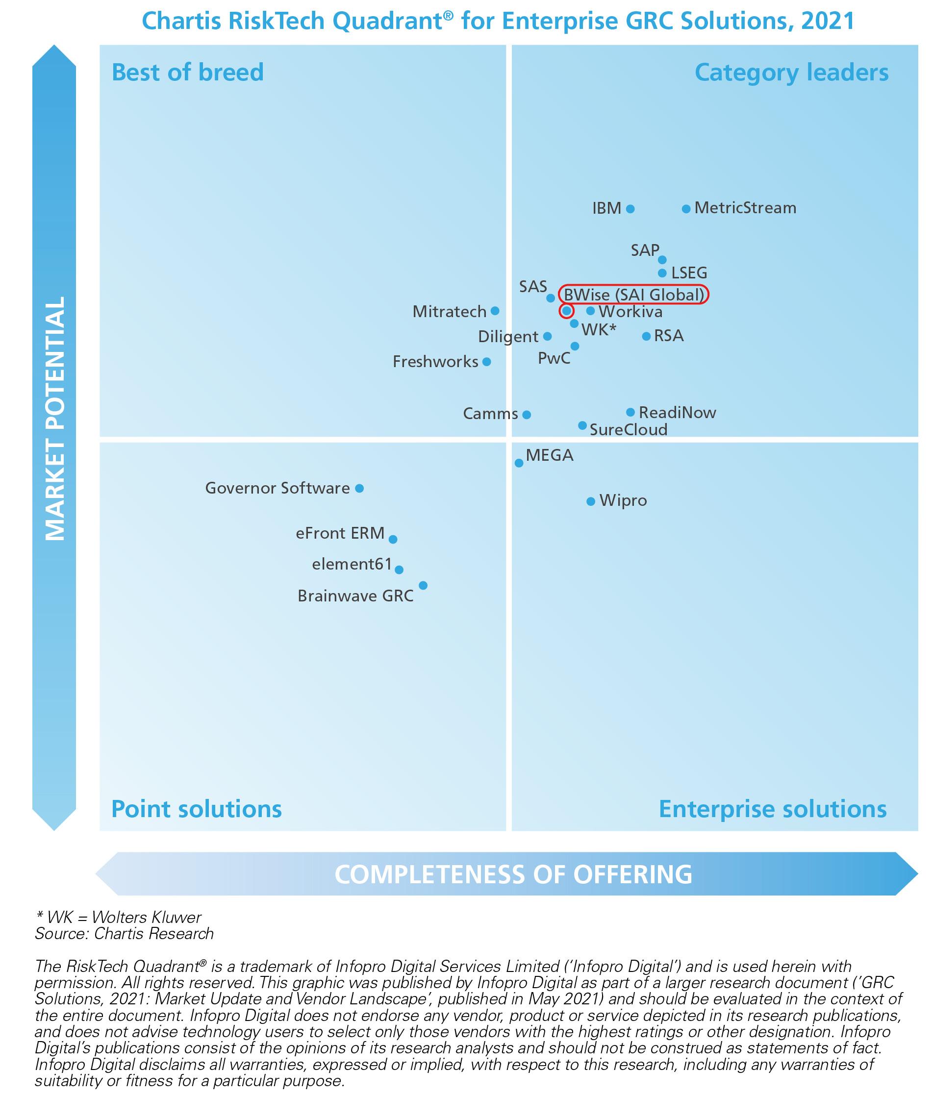 Chartis RiskTech Quadrant for Enterprise GRC Solutions, 2021