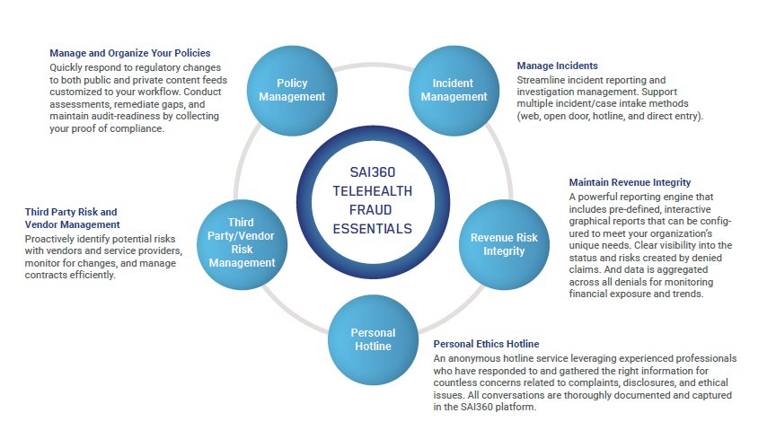 SAI360's holistic approach to managing the risks of telehealth fraud