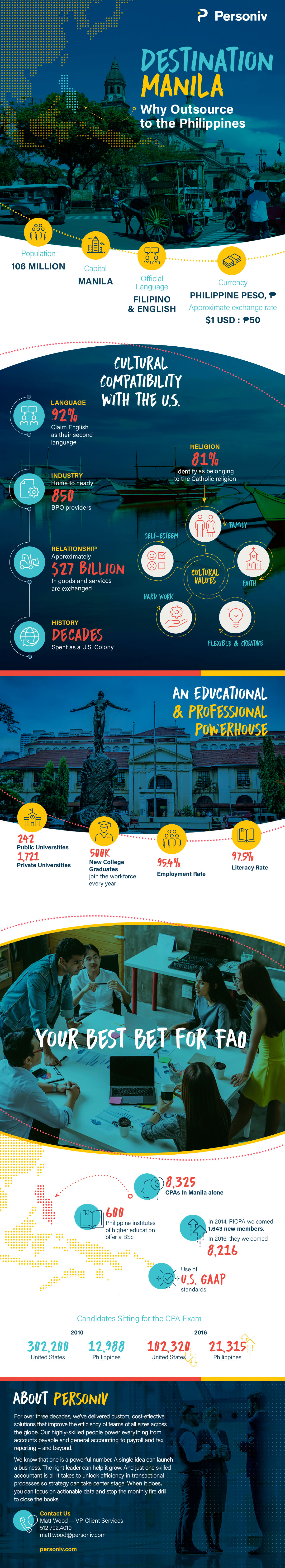 Philippines Accounting Outsourcing Infographic