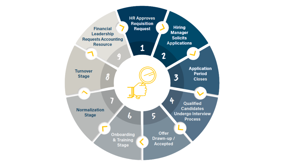 accounting outsourcing steps