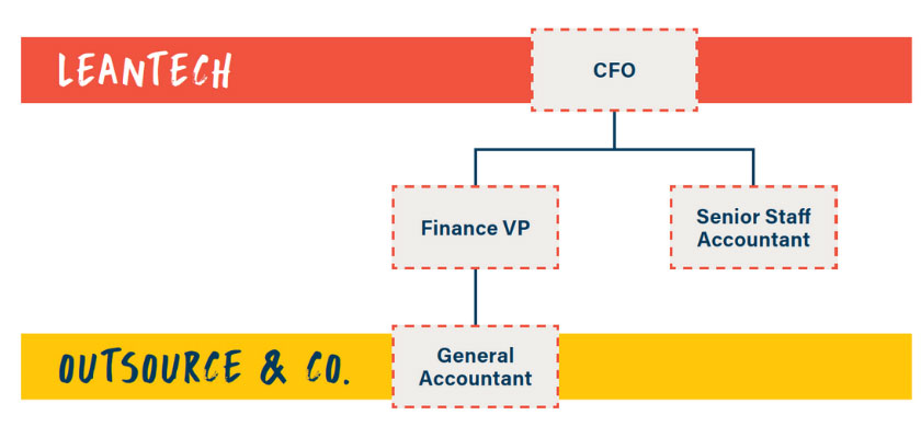 outsourced accounting graph