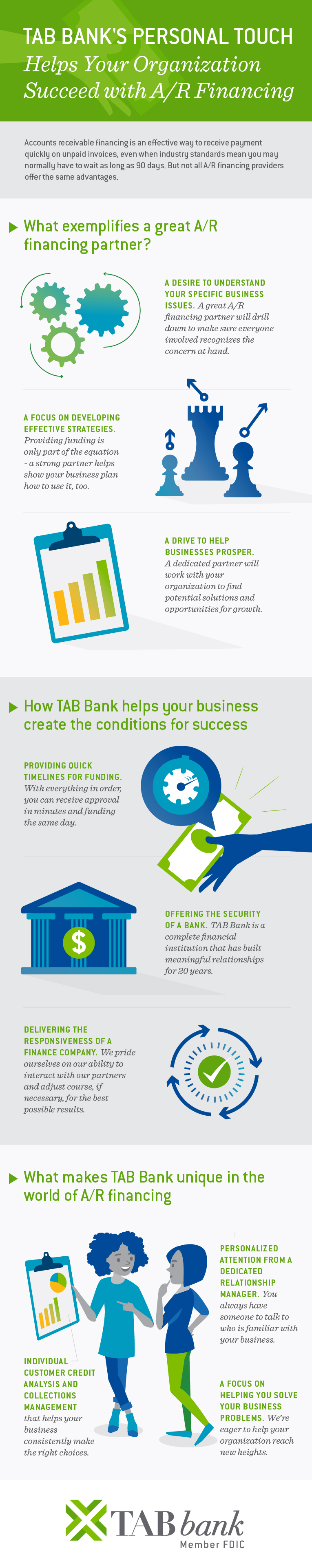 What makes TAB Bank unique in the world of A/R financing