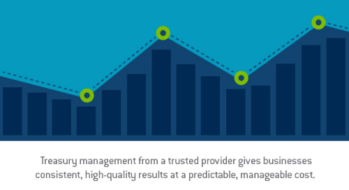 "Graphic design image of a bar graph with multiple points, outlined with a blue dashed line connected with green circles with the words, ""Treasury management from a trusted provider gives businesses consistent, high quality results at a predictable, manageable cost."" - TAB Bank"