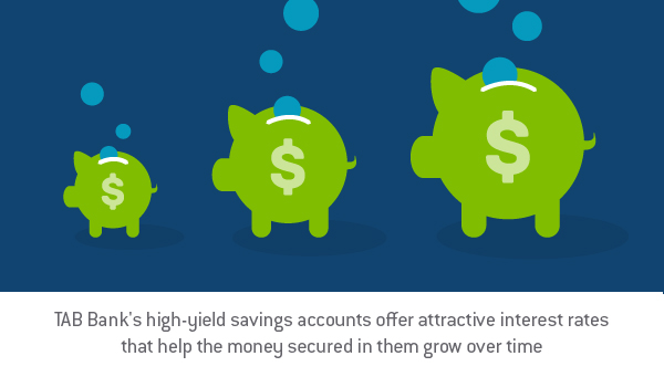 "Graphic design image of three piggy banks varying in size each having coins being dropped into them, with the words ""TAB Bank's high-yield savings accounts offer attractive interest rates that help the money secured in them grow over time."" - TAB Bank"