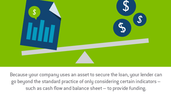 "Graphic design image of a teeter totter showing the balance between a document with a bar graph and money sign next to three circles that have the money sign with words, ""Because your company uses an asset to secure the loan, your lender can go beyond the standard practice of only considering certain indicators - such as cash flow and balance sheet - to provide funding."" -Tab Bank"