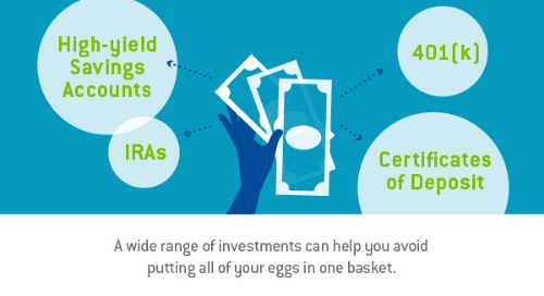 "Graphic design image of a hand holding cash having arrows pointing to different circles that say ""high-yield savings accounts"", ""IRAs"", ""401[k]"", and ""Certificates of Deposit"" with the words, ""A wide range of investments can help you avoid putting all of your eggs in one basket."" - TAB Bank"