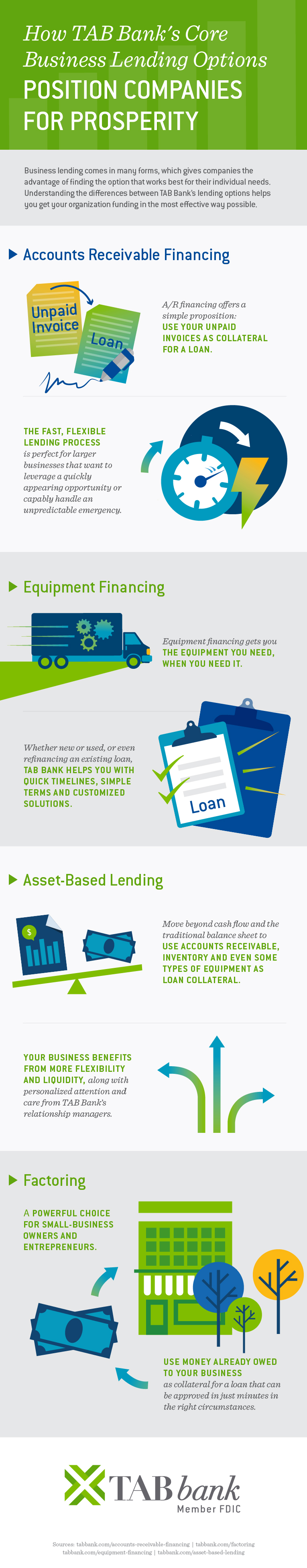 Infographic explaining with words and images how TAB Bank's core business lending options position companies for posterity.