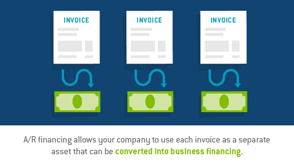 Graphic design image of 3 invoices with arrows pointing to money - TAB Bank