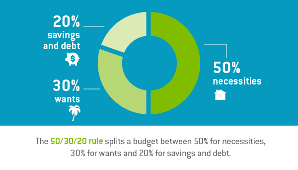 Graphic design image of a circle graph highlighting the 50/20/30 rule for building a savings budget | TAB Bank