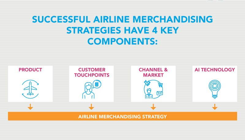Four key components of successful Airline Merchandising strategies