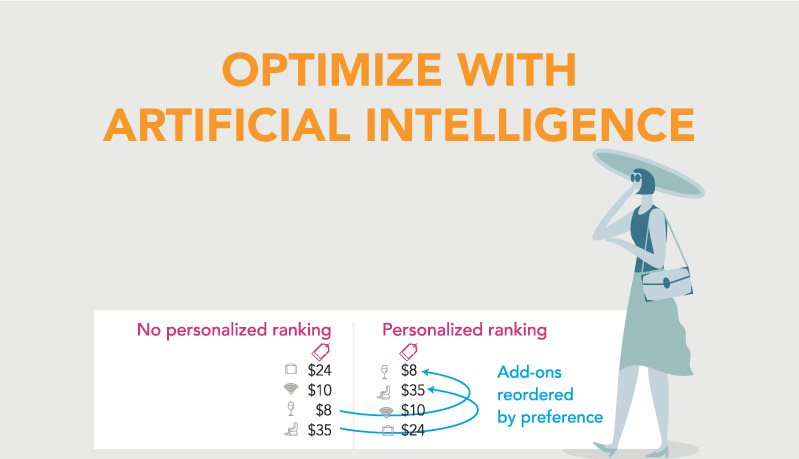 Science and offer optimization Artificial Intelligence