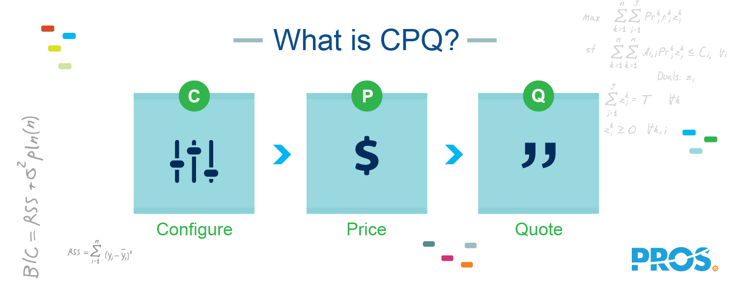 Illustration explaining what CPQ is - Configure, Price, Quote