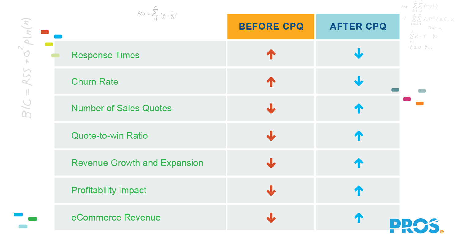 Vector illustration depicting the value of CPQ implementation